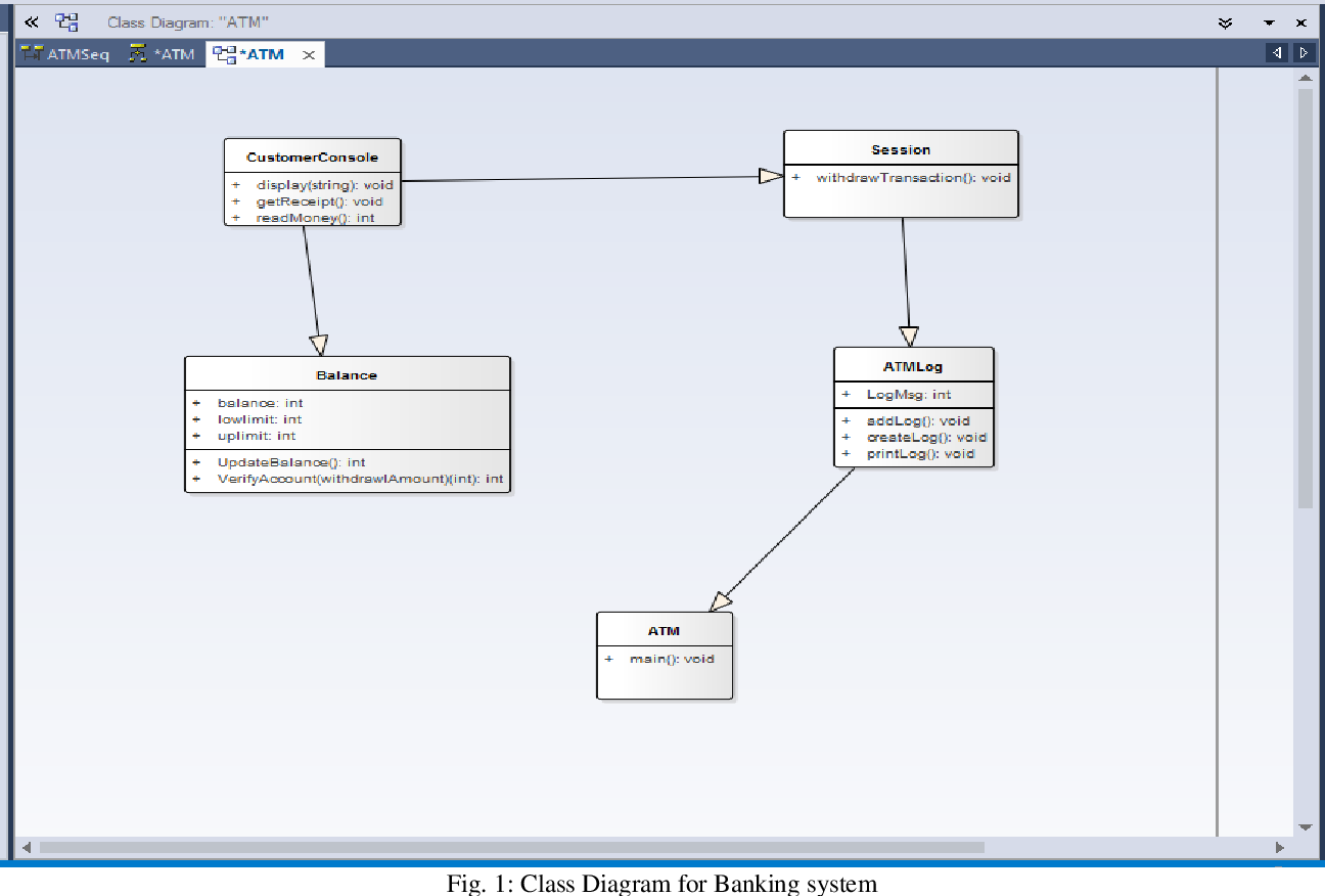 Testing uml designs using class sequence and activity diagrams figure 1 ccuart Image collections