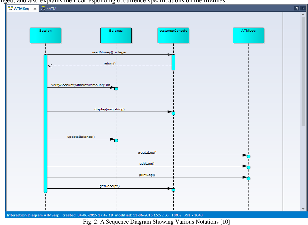 Testing uml designs using class sequence and activity diagrams figure 2 ccuart Image collections