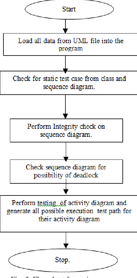 Testing uml designs using class sequence and activity diagrams figure 3 ccuart Image collections