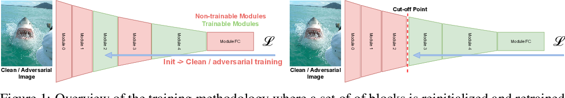 Figure 1 for Identifying Layers Susceptible to Adversarial Attacks