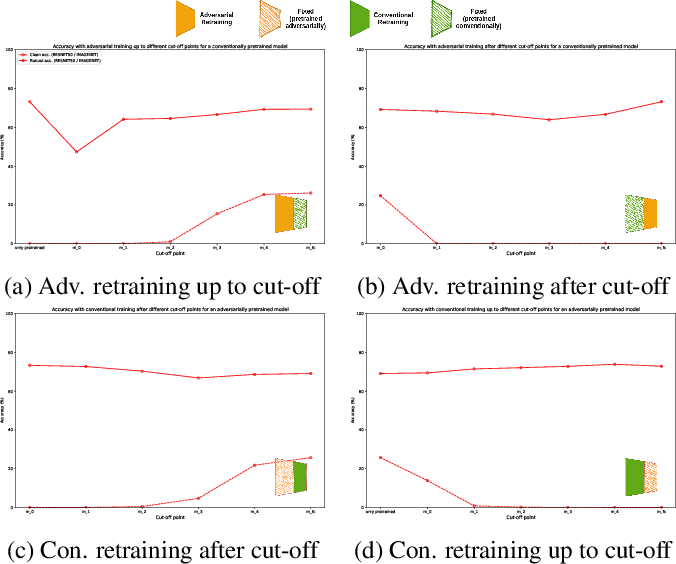 Figure 4 for Identifying Layers Susceptible to Adversarial Attacks