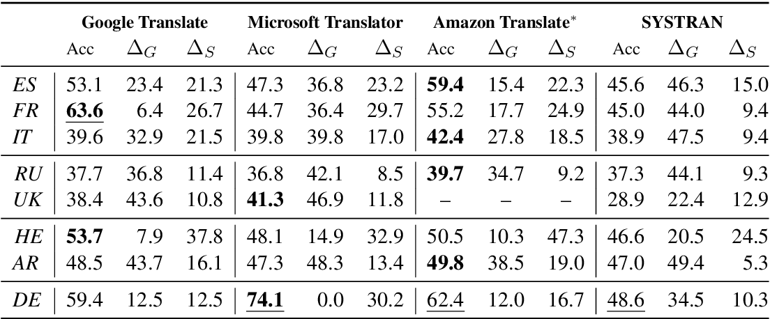 Figure 3 for Evaluating Gender Bias in Machine Translation