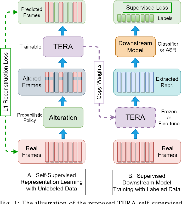 Figure 1 for TERA: Self-Supervised Learning of Transformer Encoder Representation for Speech