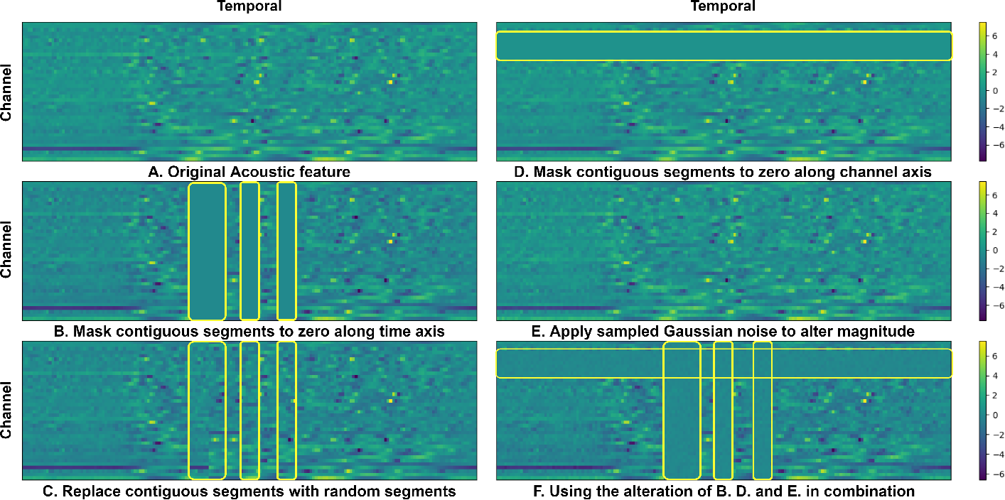 Figure 2 for TERA: Self-Supervised Learning of Transformer Encoder Representation for Speech