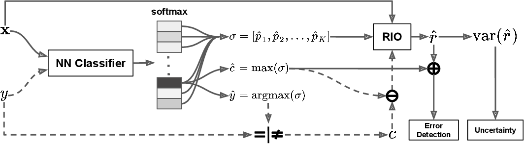 Figure 1 for Detecting Misclassification Errors in Neural Networks with a Gaussian Process Model