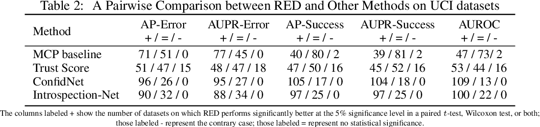 Figure 3 for Detecting Misclassification Errors in Neural Networks with a Gaussian Process Model