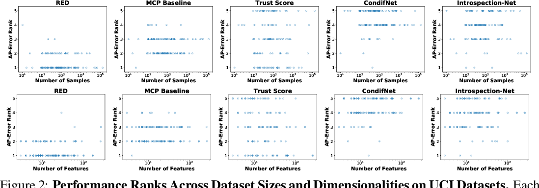 Figure 4 for Detecting Misclassification Errors in Neural Networks with a Gaussian Process Model