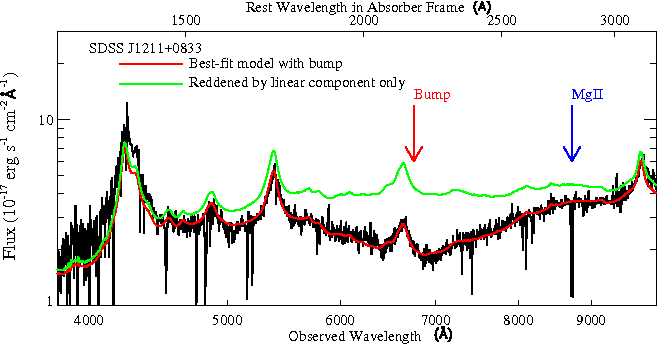 Figure 1 for Identifying the Absorption Bump with Deep Learning
