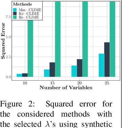 Figure 3 for Joint Nonparametric Precision Matrix Estimation with Confounding
