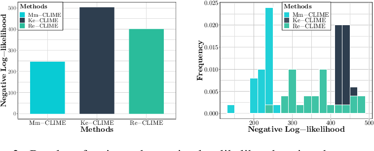 Figure 4 for Joint Nonparametric Precision Matrix Estimation with Confounding
