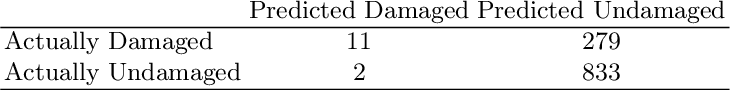 Figure 4 for AdeNet: Deep learning architecture that identifies damaged electrical insulators in power lines