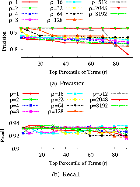 Fig. 1. Average recall and precision for different ρ values