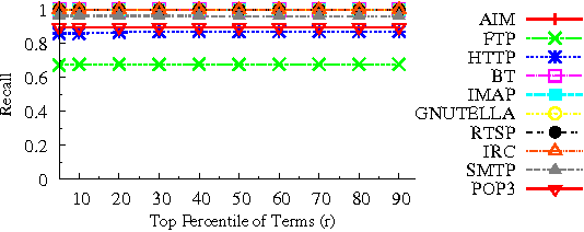Fig. 4. Recall when l = 100