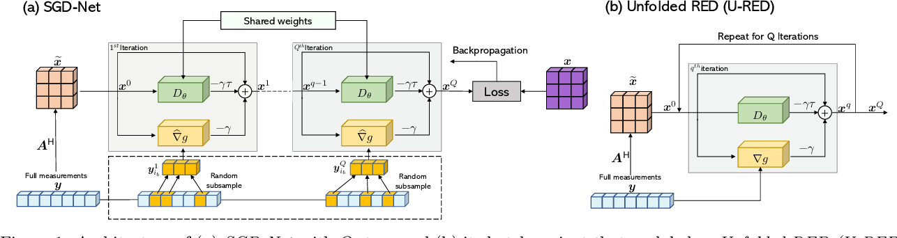 Figure 1 for SGD-Net: Efficient Model-Based Deep Learning with Theoretical Guarantees