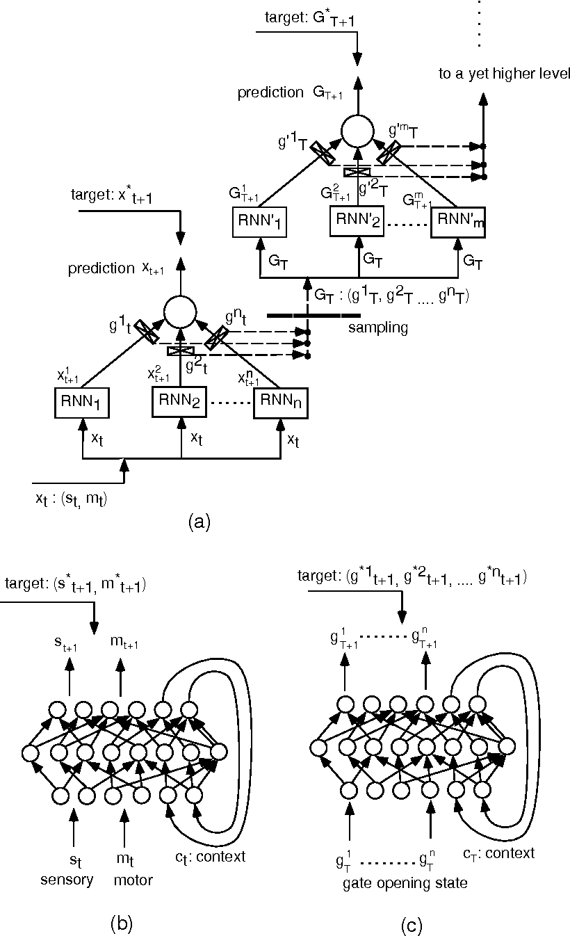 Figure 1 from Self-Organization of Modules and Their