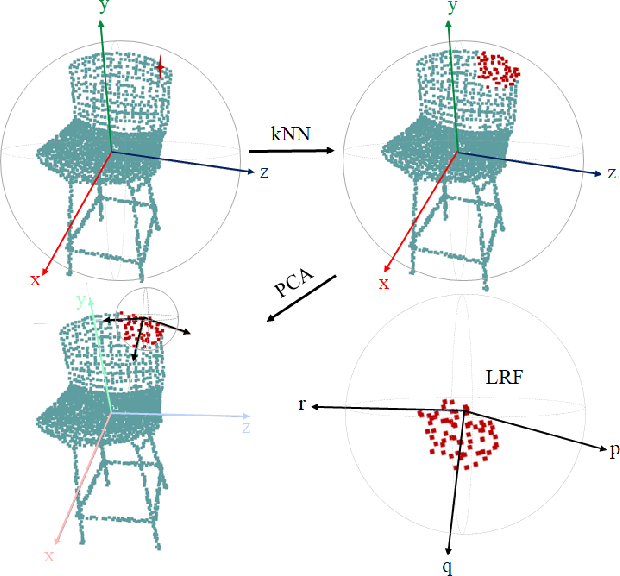 Figure 4 for R-PointHop: A Green, Accurate and Unsupervised Point Cloud Registration Method