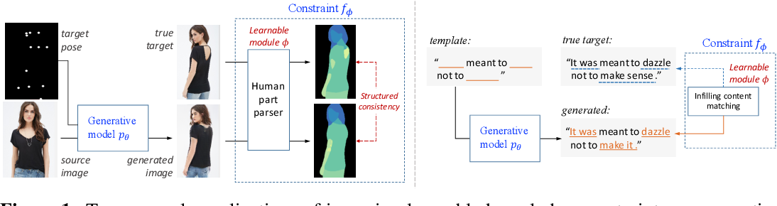 Figure 1 for Deep Generative Models with Learnable Knowledge Constraints