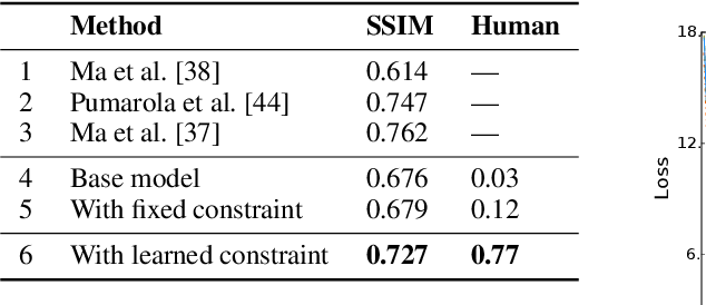 Figure 4 for Deep Generative Models with Learnable Knowledge Constraints