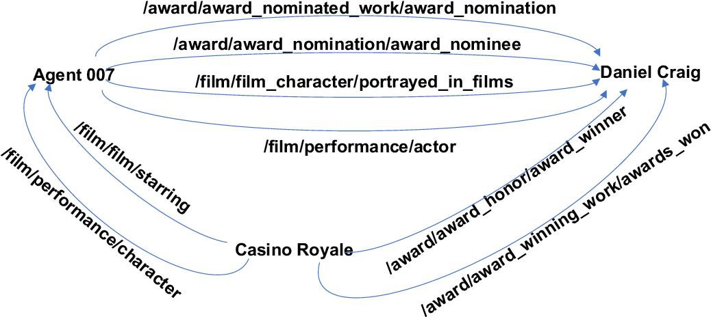 Figure 1 for Composing Knowledge Graph Embeddings via Word Embeddings