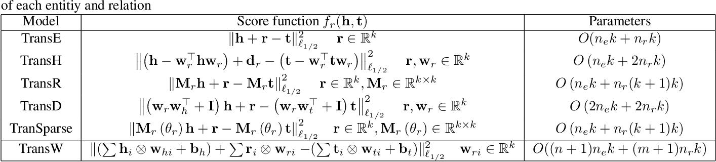 Figure 2 for Composing Knowledge Graph Embeddings via Word Embeddings