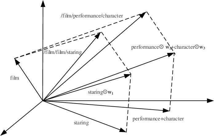 Figure 3 for Composing Knowledge Graph Embeddings via Word Embeddings