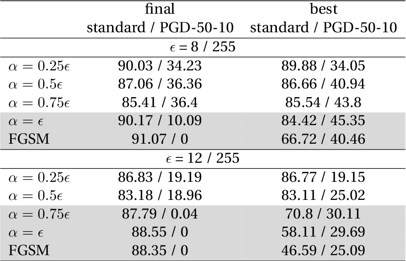 Figure 2 for Understanding Catastrophic Overfitting in Adversarial Training