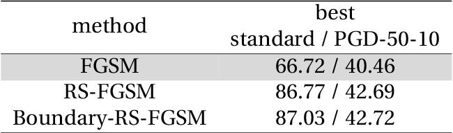 Figure 4 for Understanding Catastrophic Overfitting in Adversarial Training