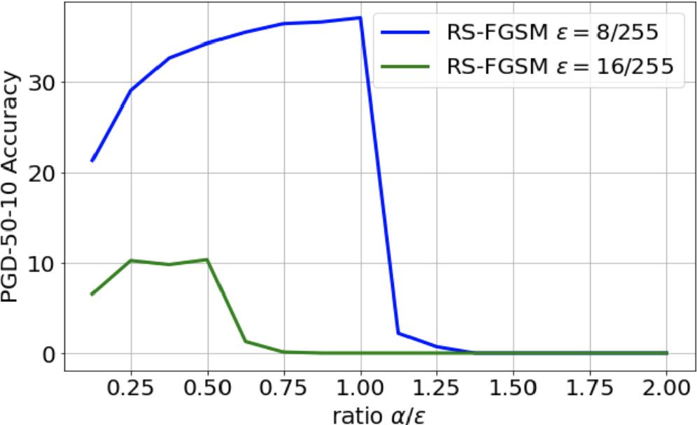 Figure 3 for Understanding Catastrophic Overfitting in Adversarial Training