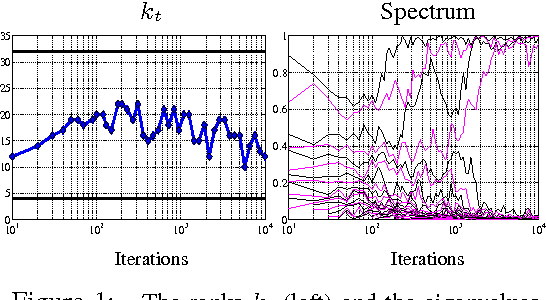 Figure 1 for Stochastic Optimization of PCA with Capped MSG