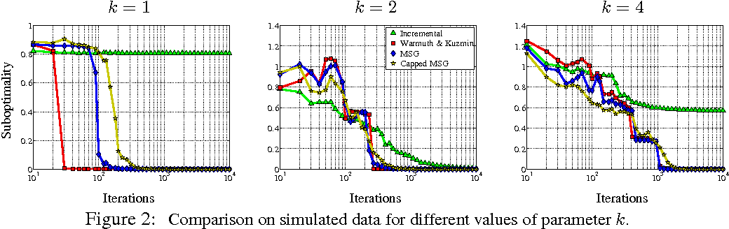 Figure 2 for Stochastic Optimization of PCA with Capped MSG