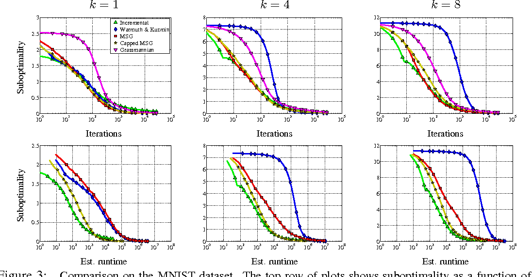 Figure 3 for Stochastic Optimization of PCA with Capped MSG