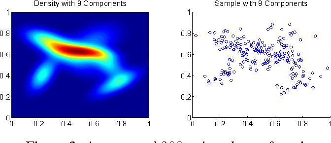 Figure 1 for Linear-time Learning on Distributions with Approximate Kernel Embeddings