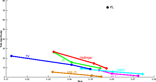 Figure 4 for Linear-time Learning on Distributions with Approximate Kernel Embeddings