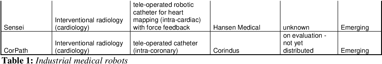 Figure 1 for Computer- and robot-assisted Medical Intervention