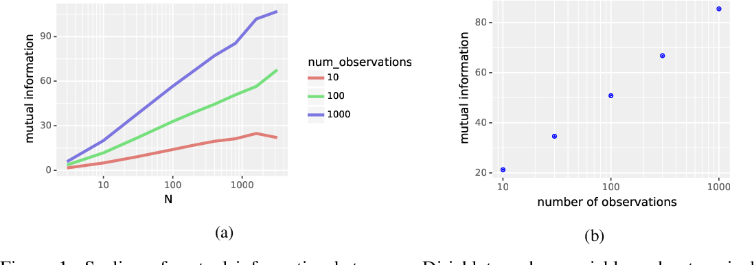 Figure 1 for Information-Theoretic Confidence Bounds for Reinforcement Learning