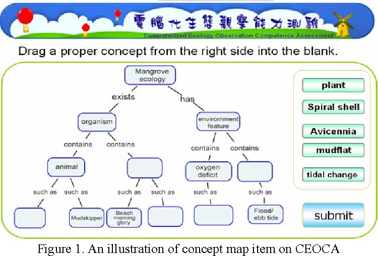 A Concept Map Integrated Dynamic Assessment System For Improving