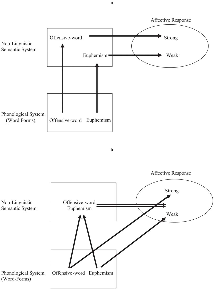 Special Needs Is Ineffective Euphemism >> Figure 1 From Swearing Euphemisms And Linguistic Relativity