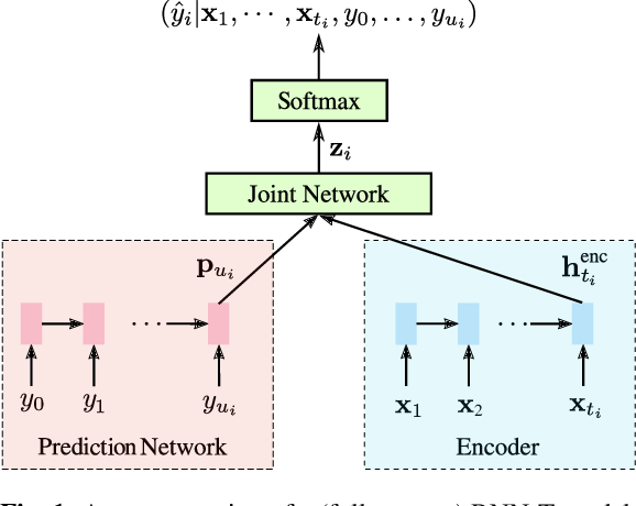 Figure 1 for Less Is More: Improved RNN-T Decoding Using Limited Label Context and Path Merging