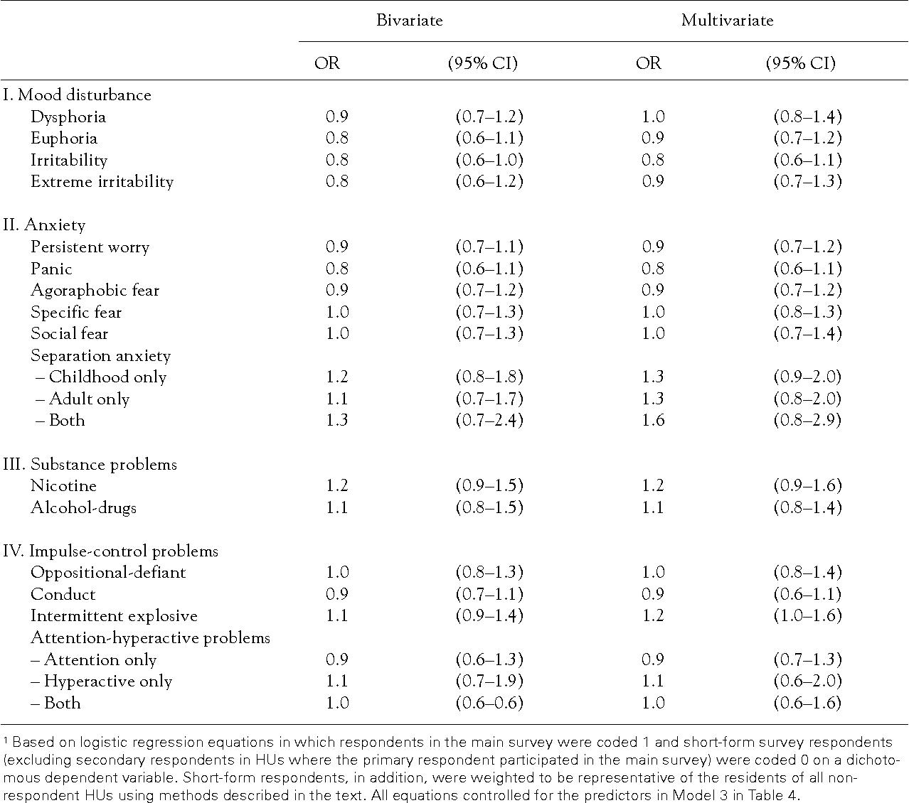 National comorbidity survey kessler sex differences ptsd