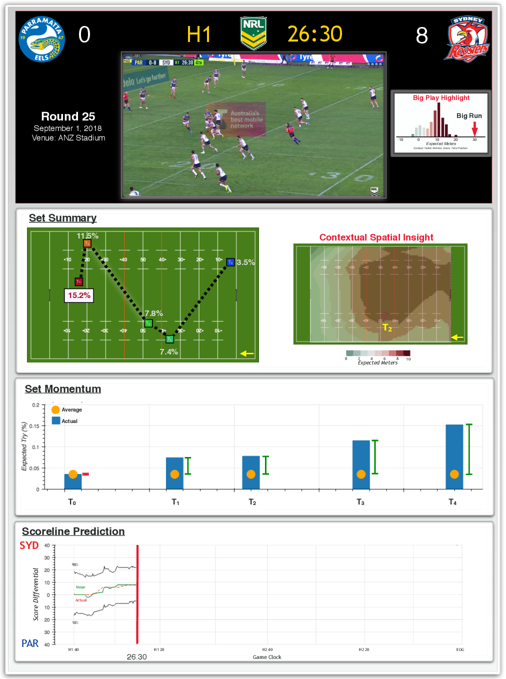 Figure 1 for Rugby-Bot: Utilizing Multi-Task Learning & Fine-Grained Features for Rugby League Analysis