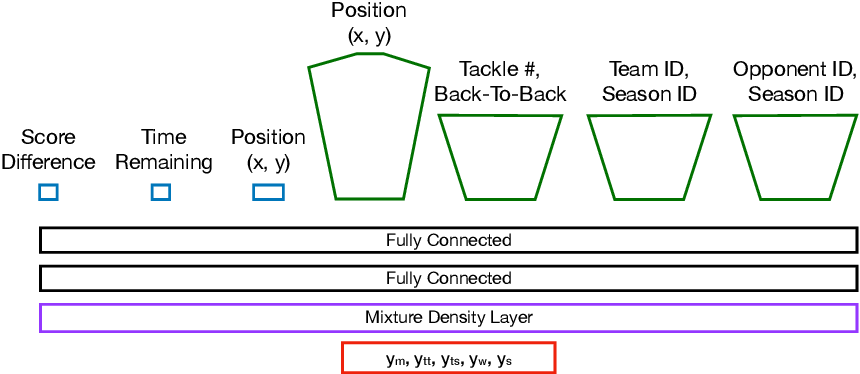 Figure 3 for Rugby-Bot: Utilizing Multi-Task Learning & Fine-Grained Features for Rugby League Analysis