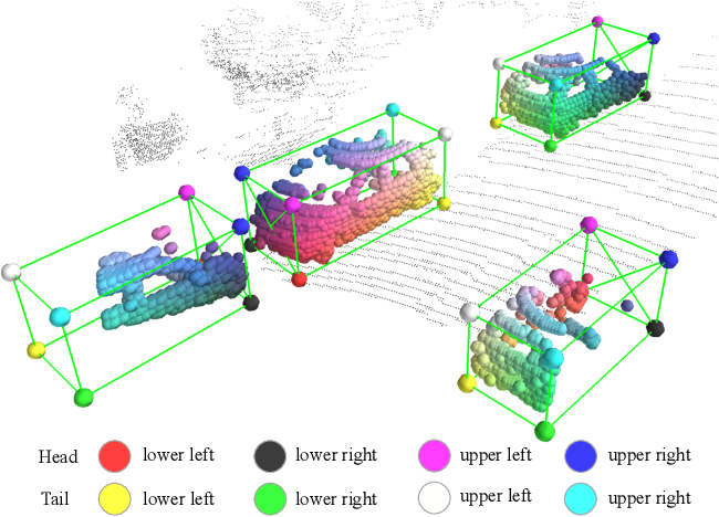 Figure 1 for Part-A^2 Net: 3D Part-Aware and Aggregation Neural Network for Object Detection from Point Cloud