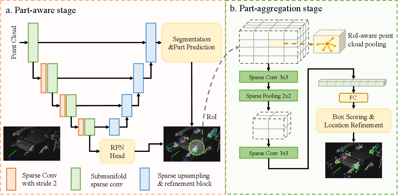 Figure 3 for Part-A^2 Net: 3D Part-Aware and Aggregation Neural Network for Object Detection from Point Cloud