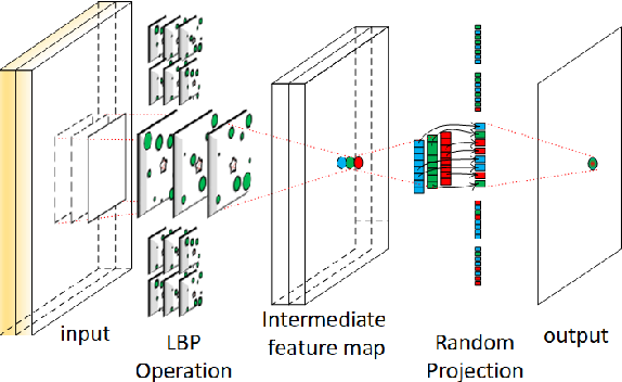 Figure 2 for Local Binary Pattern Networks