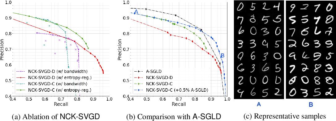 Figure 4 for Kernel Stein Generative Modeling