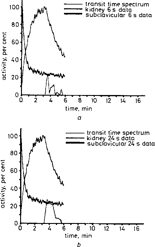 Fig. 6 Transit time spectra Jrom a part e r a renogram calculated both./rein 6 s intervals and 24 s intervals