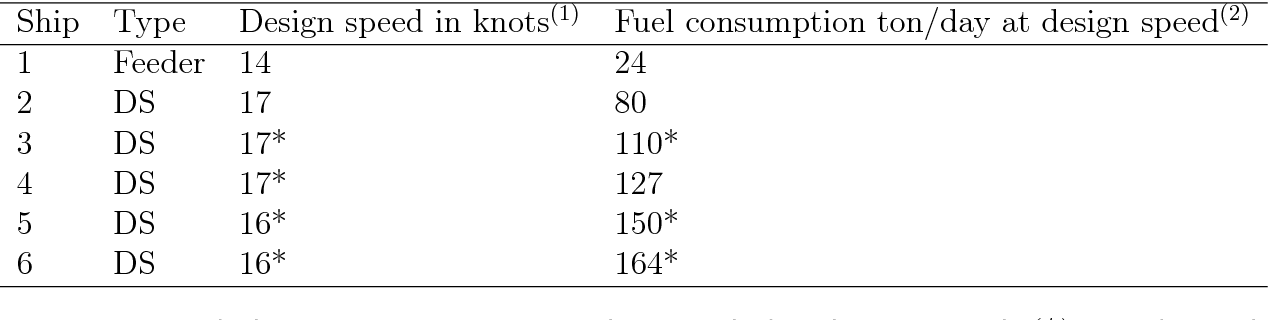 How will demand fluctuations, fleet composition, and bunker
