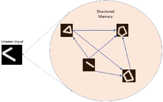 Figure 1 for Structured Memory based Deep Model to Detect as well as Characterize Novel Inputs