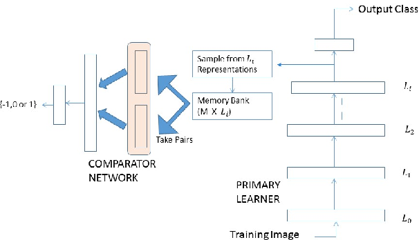 Figure 2 for Structured Memory based Deep Model to Detect as well as Characterize Novel Inputs
