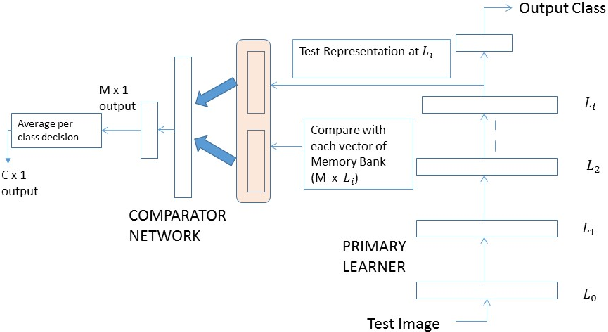 Figure 3 for Structured Memory based Deep Model to Detect as well as Characterize Novel Inputs